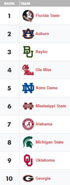 Amway coaches poll 1